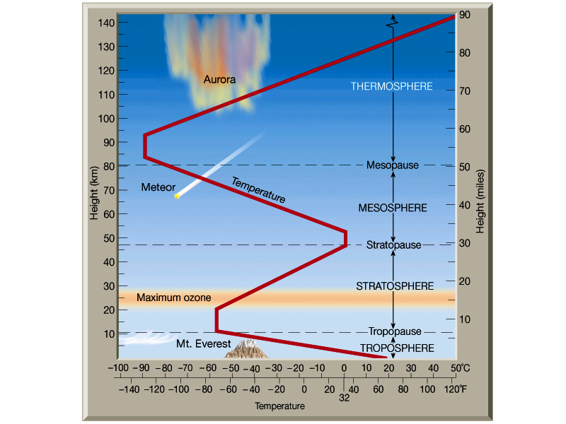 Layers of Earth's atmosphere, showing the cold tropopause barrier between the very dry stratosphere, and variably humid troposphere.
