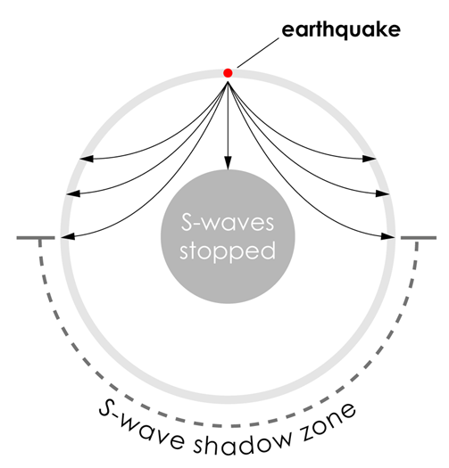 S-waves propagating through the 'solid' mantle.