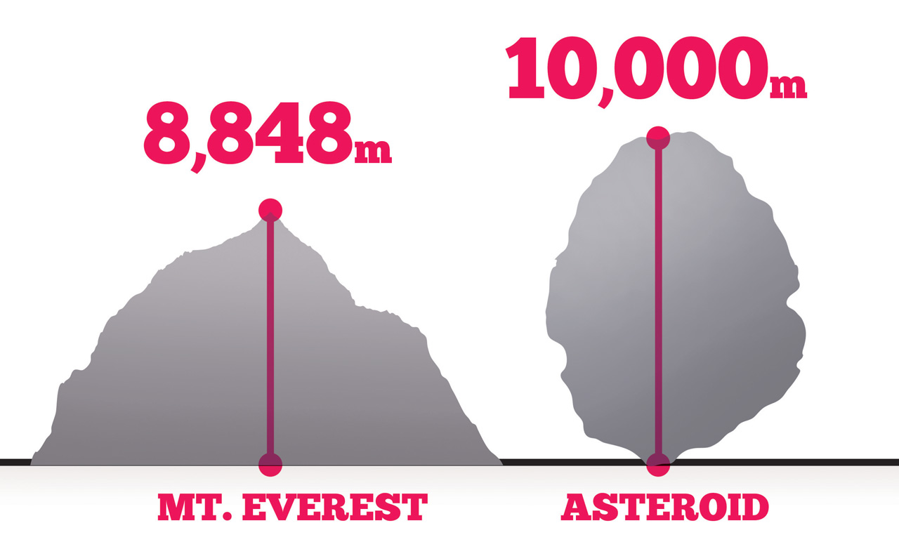 Inferred estimated scale of the Chicxulub impactor.