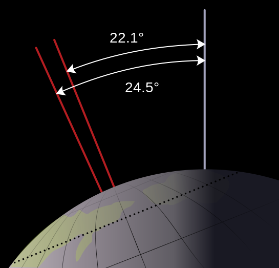 Obliquity is the gradual motion of Earth's axis (ecliptic plane) shifting relative to the celestial equator.