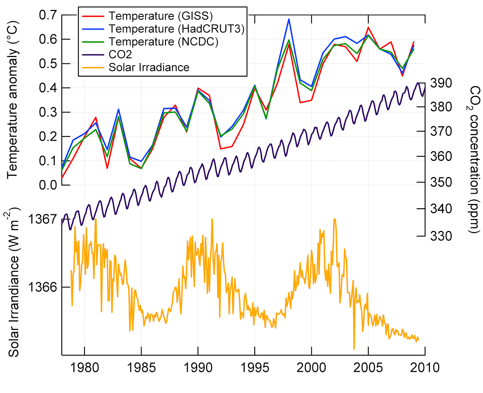 temp_co2_tsi_stacked.png