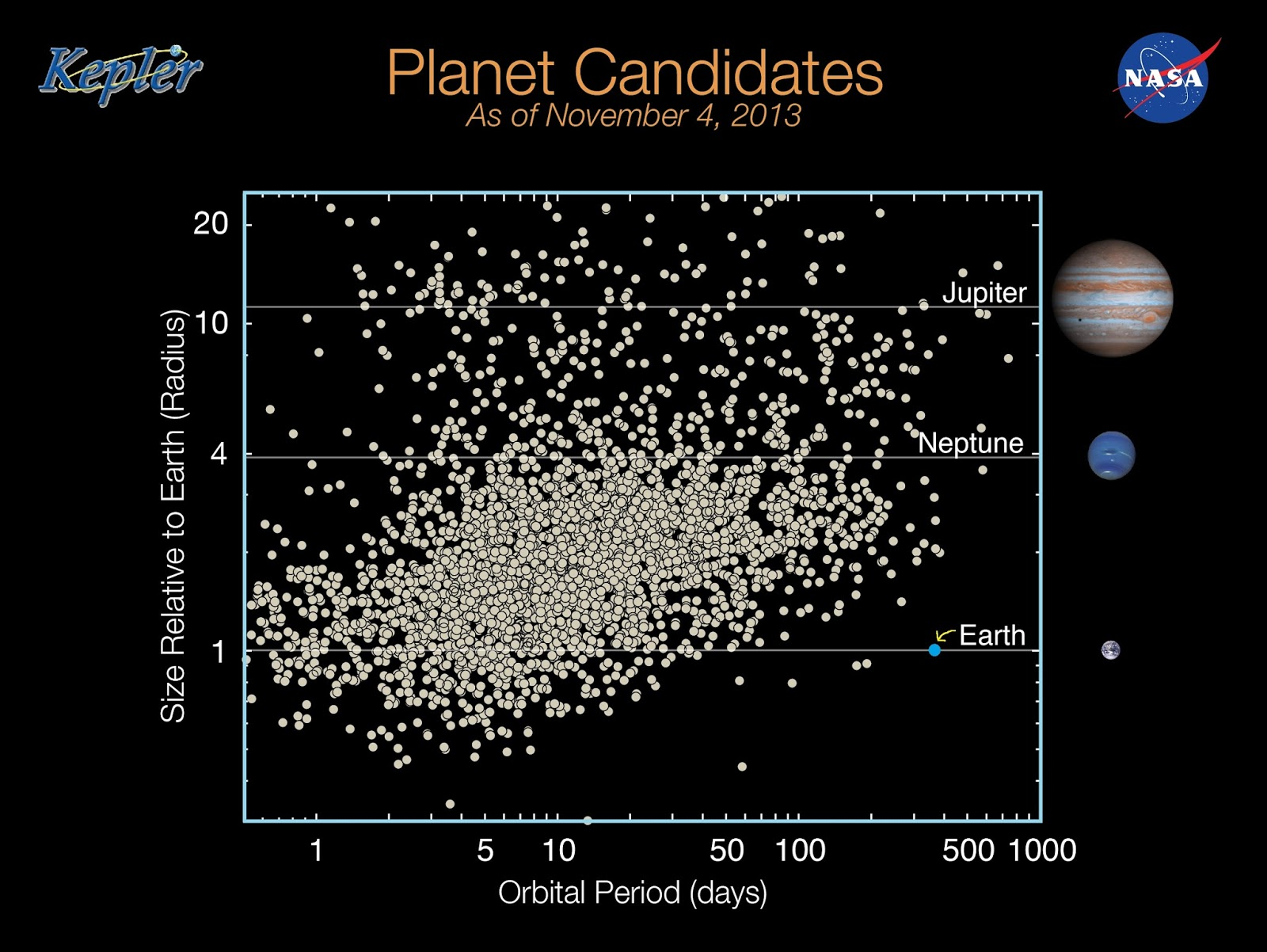 This plot shows all known planets as of November 4, 2013; each dot represents a confirmed planet. The vertical y-axis shows relative size (radius) of a planet with Earth (blue dot) at 1. All planets above 1 are larger (more massive) than Earth. The horizontal x-axis represents orbital period in days. Anything left of Earth along the x-axis have shorter, and therefore tighter, orbits around their host star. As can be clearly seen, most planets are larger, and have shorter orbital periods than the inner planets or our solar system.    - Plot Source: NASA (I added Earth for visual reference)