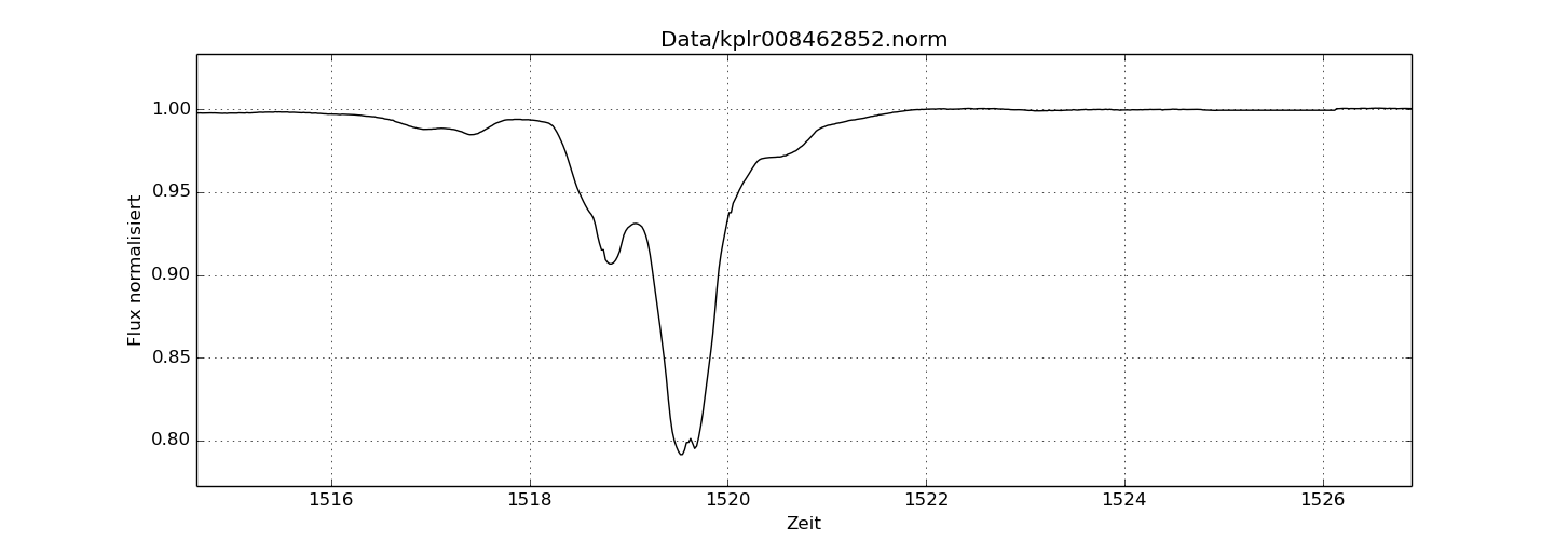 The light curve of Event 2, 28 February, 2013. Notice the lack of a smooth slope in this dimming event, particularly on the left side of the slope. Whatever caused this dip was neither a planet, nor spherical in shape.