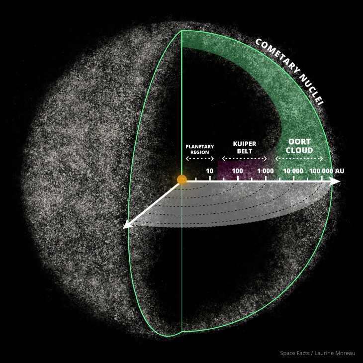 Artist's rendition of our solar system's Oort cloud. Though it is believed the inner region is shaped like a torus.    Credit: Laurine Moreau