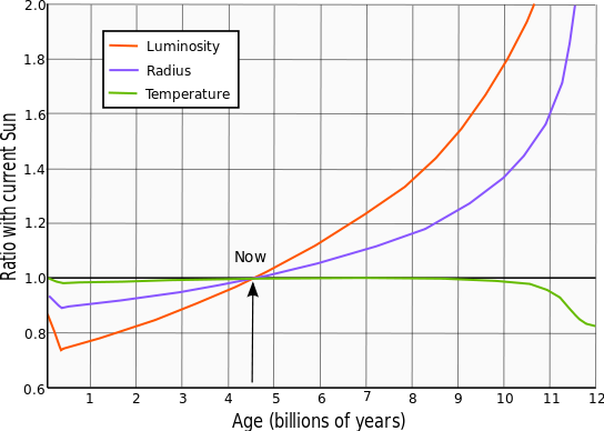Evolution of solar luminosity (in red).    Source: Wikipedia