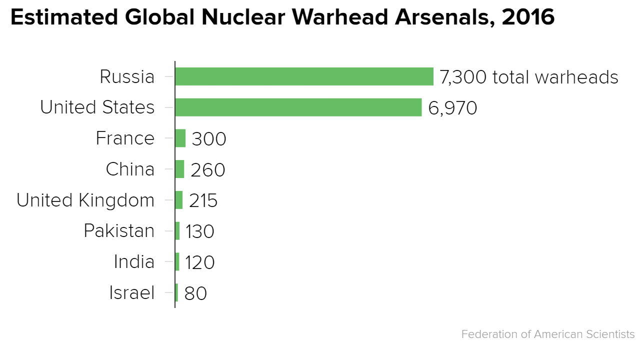 Countries by estimated total nuclear warhead stockpile. One might also see this as a measure of a leadership's use of the reptilian brain (basal ganglia). Something futurists ought to factor into their high hopes for off-world colonization... but I digress. According to the    Federation of American Scientists   .