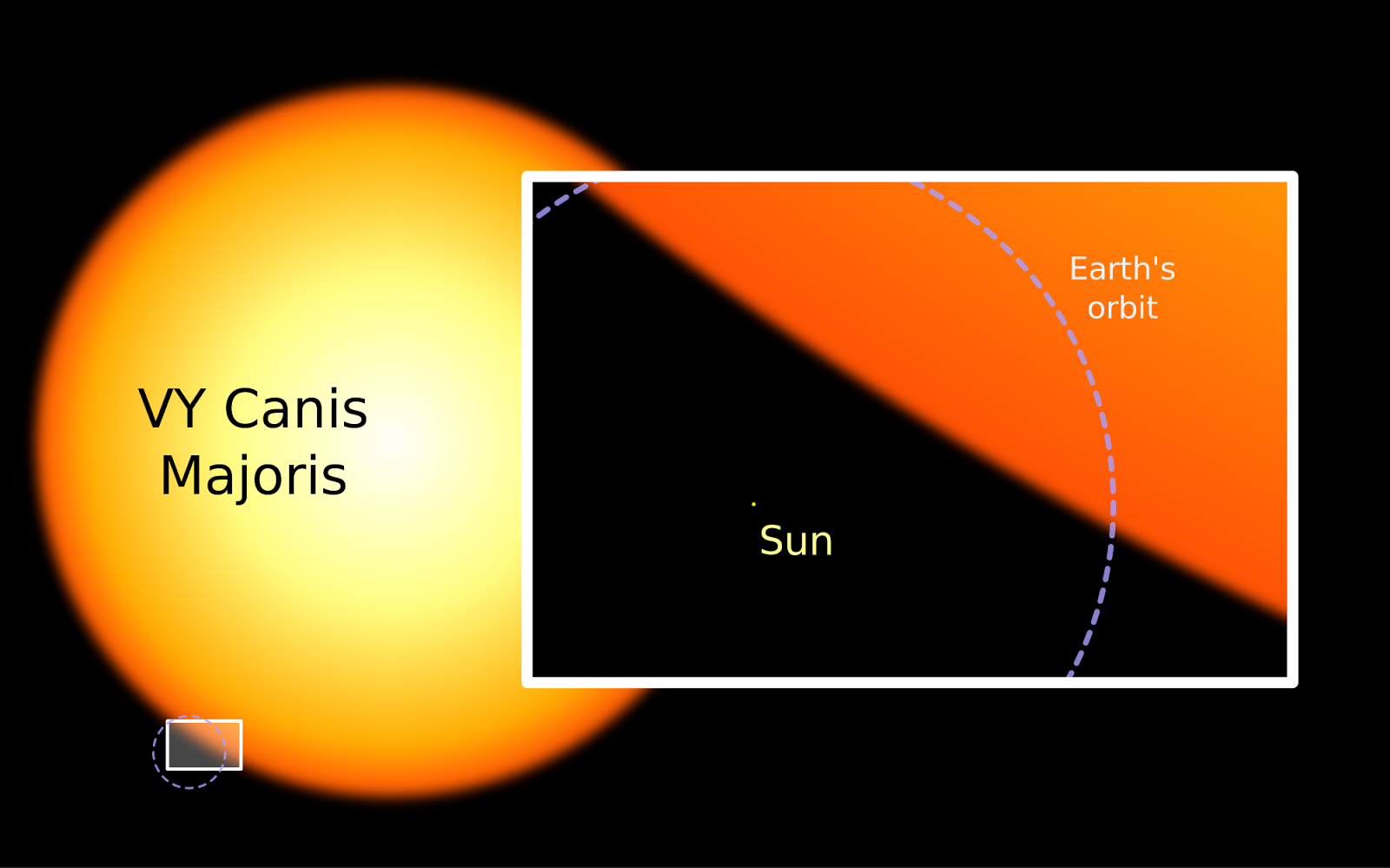 The hypergiant, VY Canis Majoris. Imagine living on a planet that orbits a hypergiant, whose circumference is so big it'd take a jetliner ~1,100 years to circumnavigate even if it were able to go full speed without ever stopping.... Yeaaahhh.... no thanks. VY Canis Majoris obviously isn't a star in the main sequence, but it is a prime example of '   nope   '.    Image source: Wikipedia