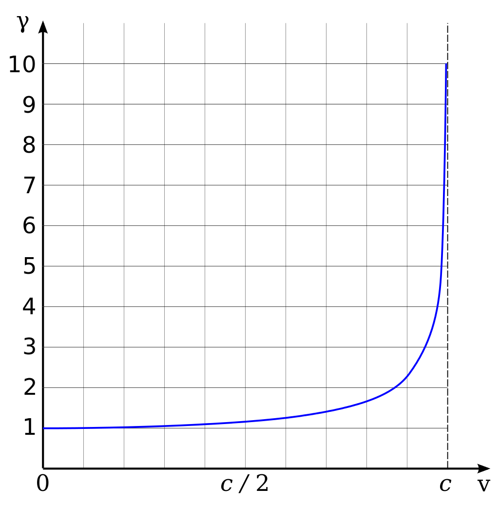 """Lorentz factor γ as a function of velocity... It goes from 1 at non-relativistic speeds, to """"   forget-about-it   """" at light speed. Read that last bit with a Tony Soprano accent for full effect of the power of the Lorentz family, er, factor.    Graph Source: Wikipedia"""