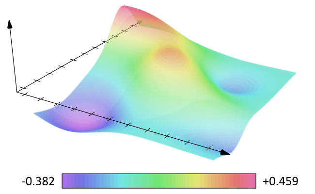 A 3-D representation of a single scalar field. The numbers are meaningless insofar as this blog is concerned. This is just a heuristic visual representation. This could represent temperature, pressure, density etc... Scalar fields  look the same no matter how you view them. They can contain energy or pressure... includong negative pressure and are believed to have existed since the earliest moments of the post-inflation universe. I'm assuming of course that inflation happened, which is the consensus. Again, this is a heuristic depiction at best. :/  Image Source: Wikipedia