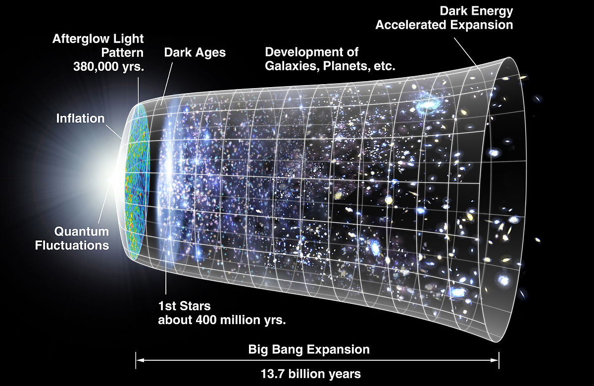 The evolution of our universe through time.   Image Credit: NASA/WMAP Science Team, modified by Ryan Kaldari