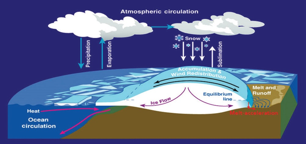 A simplified illustration of the principal processes affecting the mass balance and dynamics of the ice sheets.  (Source: H. Jay ZWALLY et al., Journal of Glaciology, Vol. 61, No. 230, 2015 doi: 10.3189/2015JoG15J071)