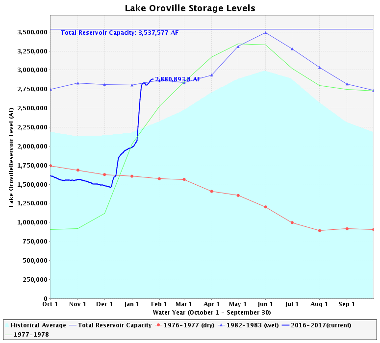 Thanks to what is shaping up to be a wet winter, Oroville reservoir volume has increased to 2.88 million acre-feet (thick blue line).