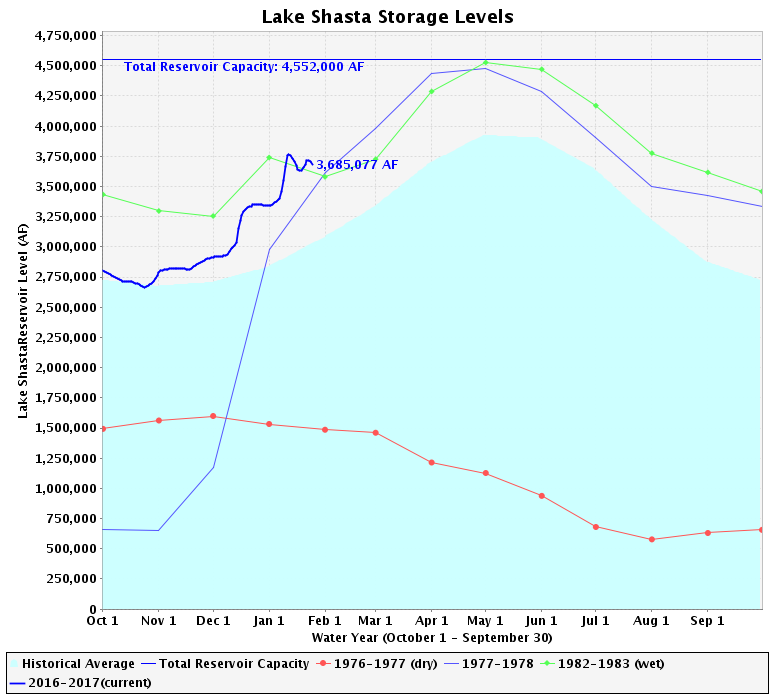 Shasta reservoir has a capacity of just over 4.55 million acre-feet. Current volume is over 3.68 million acre-feet as indicated by the thick blue line.