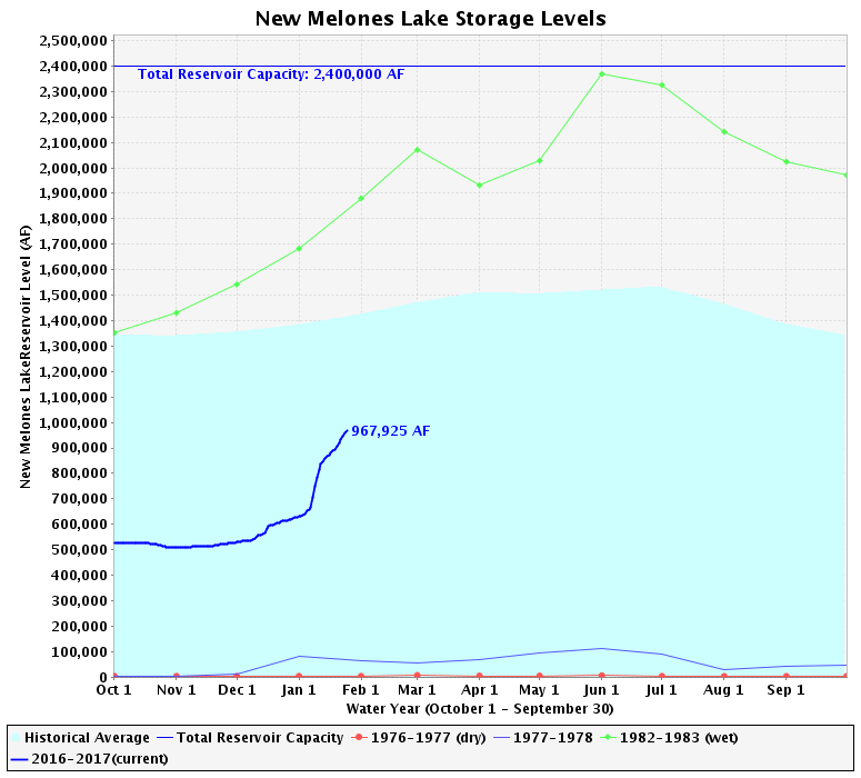 The Melones reservoir has a capacity of 2.4 million acre-feet, and is currently holding a volume of 967,925 acre-feet.