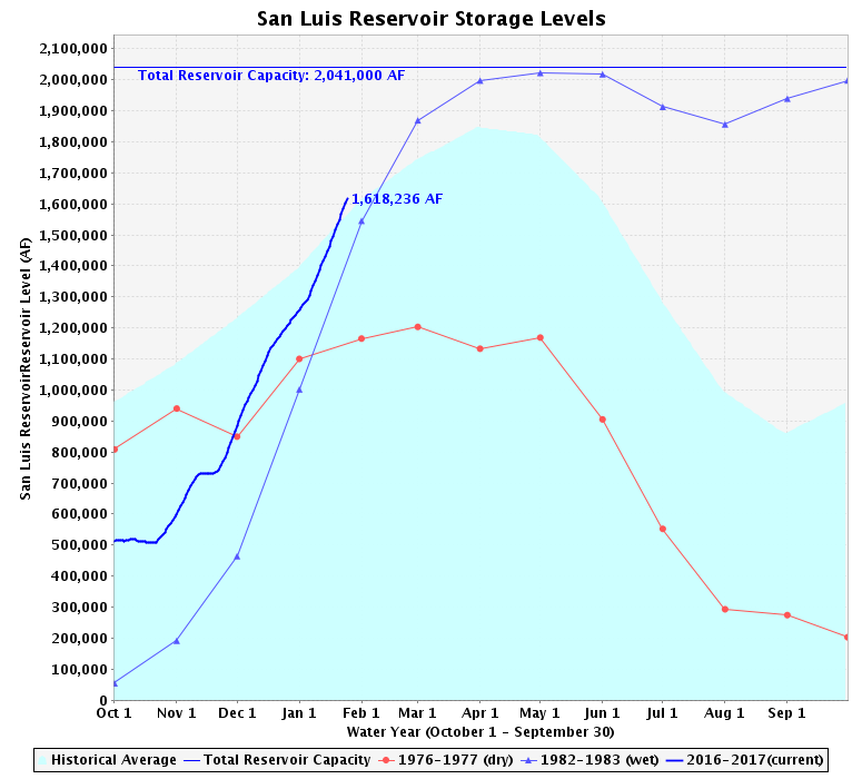 With a capacity of just over 2 million acre-feet, the San Luis reservoir is currently holding a volume of just over 1.6 million.