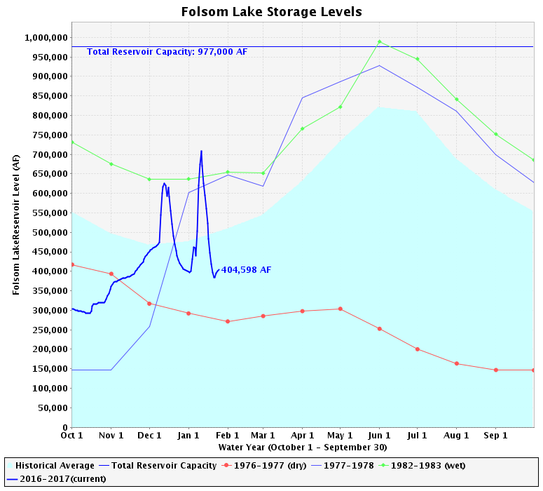 The Folsom reservoir has a storage capacity of 977,000 acre-feet, and currently contains a volume of 404,598. Released as needed to supply freshwater to contractors.