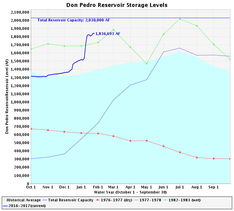 The Don Pedro reservoir has a capacity of 2.03 million acre-feet, and currently holds a volume of just over 1.8 million.
