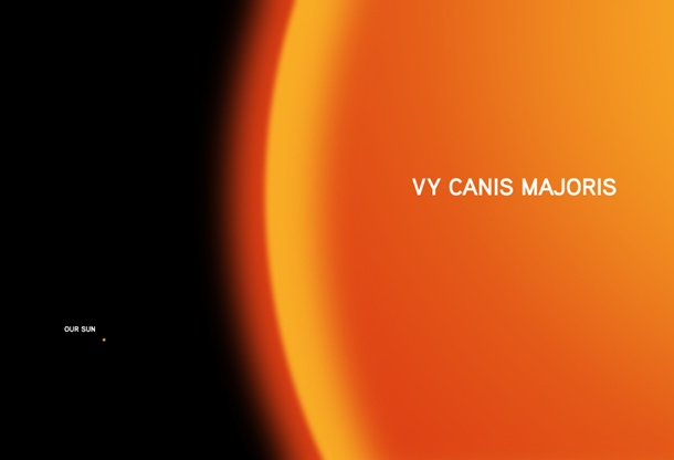 The dot on the left is our Sun as compared to VY Canis Majoris.