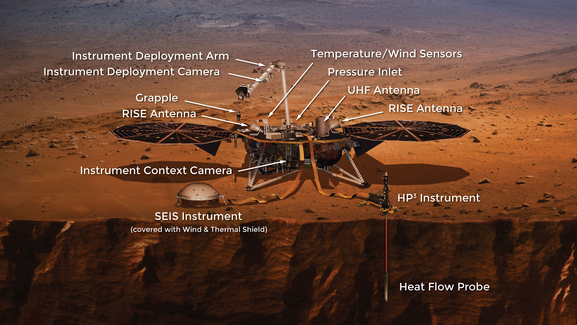 The instruments onboard the much-anticipated InSight Lander, scheduled for Mars in November this year (2018). Click on the image to expand.  Image Credit: JPL/NASA
