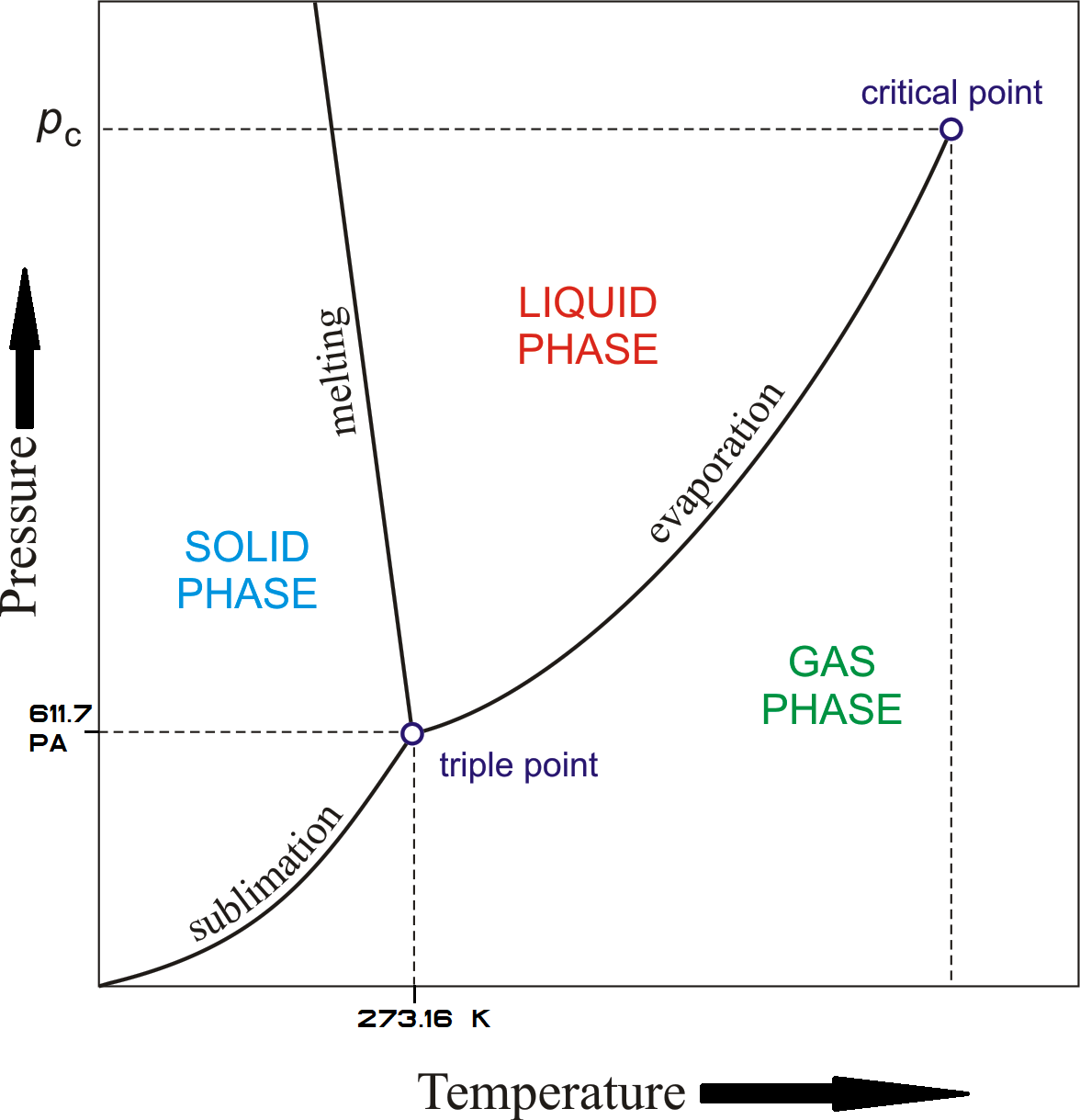 Water Phase Diagram. Click to enlarge.