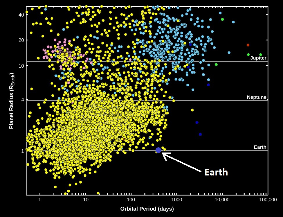 This plot shows the distribution of exoplanets based on their respective radii, and orbital periods. As can be seen, the vast majority are larger, and with tighter orbits than Earth.  Image Credit: Modification of work by NASA/Kepler mission.