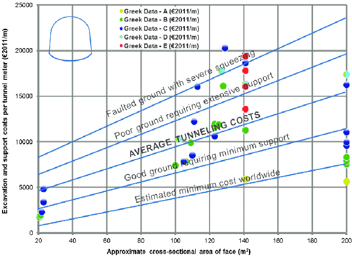 Fig. 1  Approximate costs for tunnel excavation and support per tunnel meter according to ground conditions.  Bernardos, Paraskevopoulou, & Diederichs, 2007 (adapted from Hoek, 2001 )
