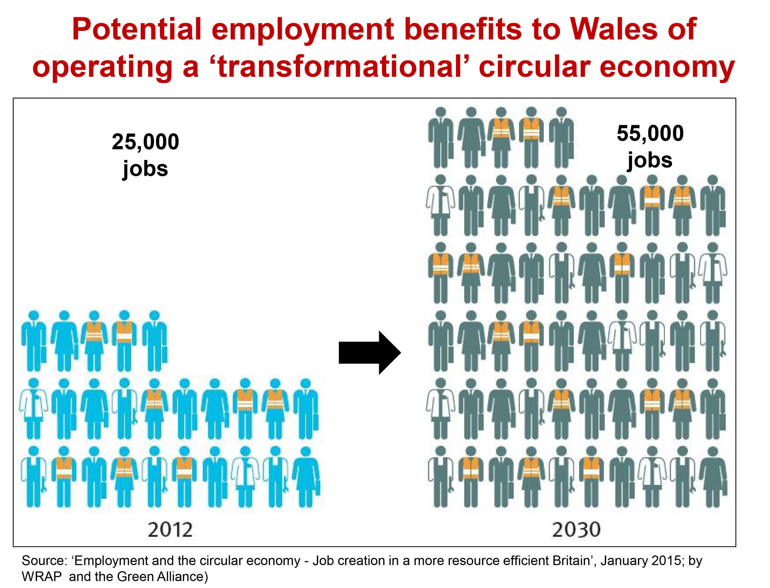 Slide from: Dr Andy Rees, OBE, Head of Waste Strategy Waste & Resource Efficiency Division, Welsh Government