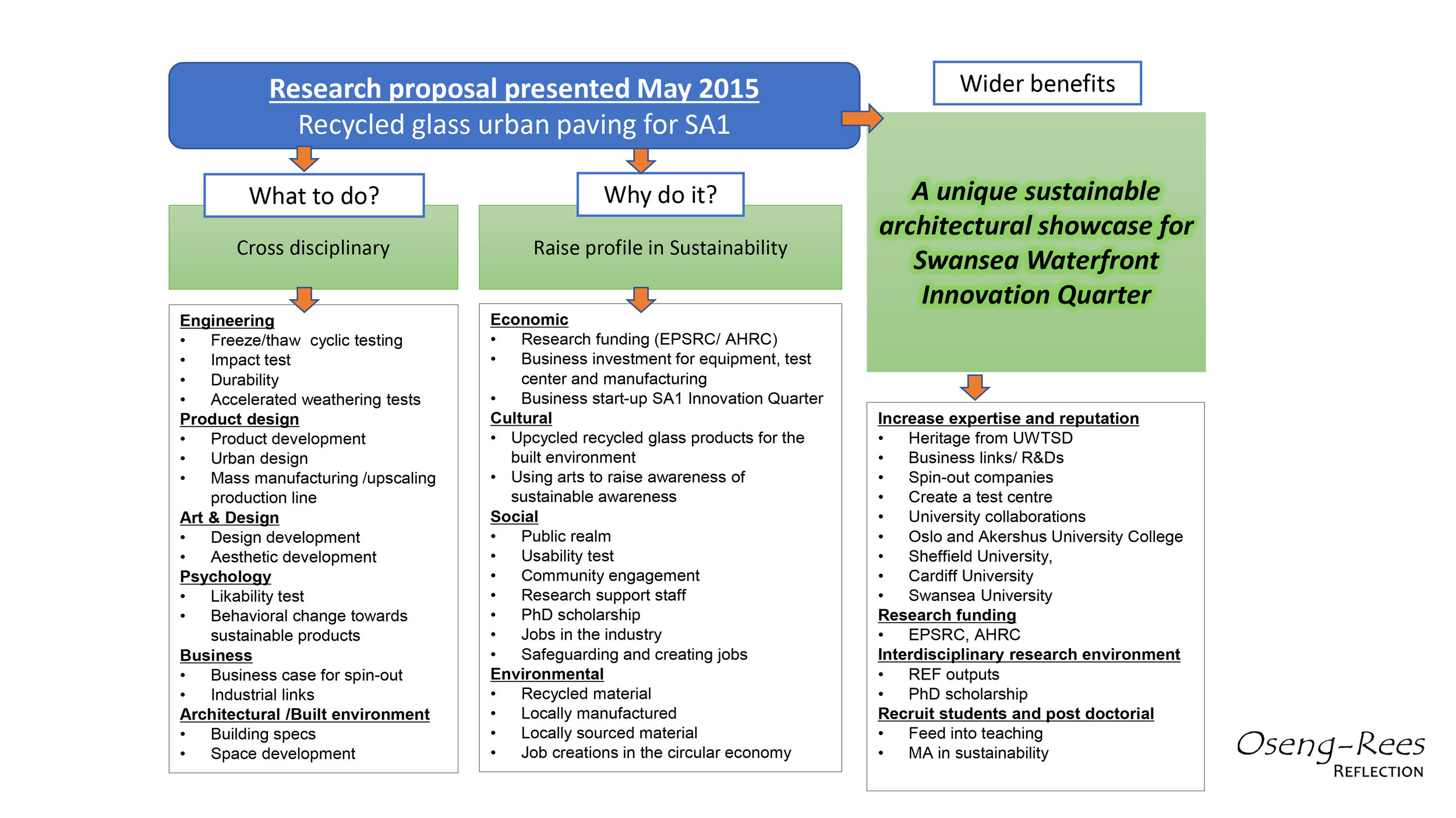 Research proposal by Dr Oseng-Rees June 2015,. This proposal gave grounds for the amendments that occurred in June 2015, in the Sustainability Principles for SA1.