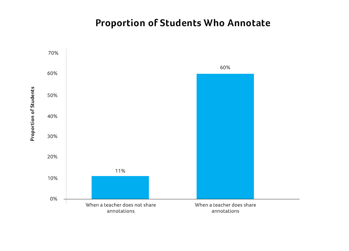 Students-and-Annotations