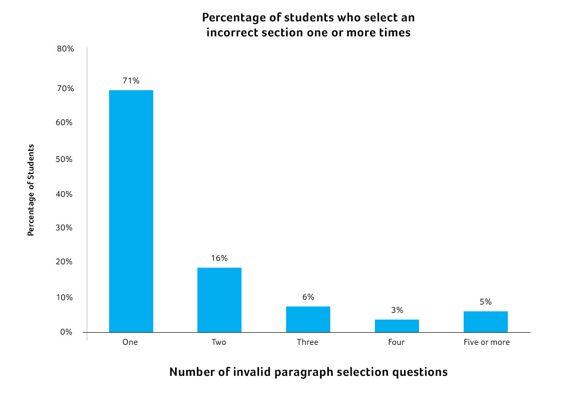 Percentage-of-Students