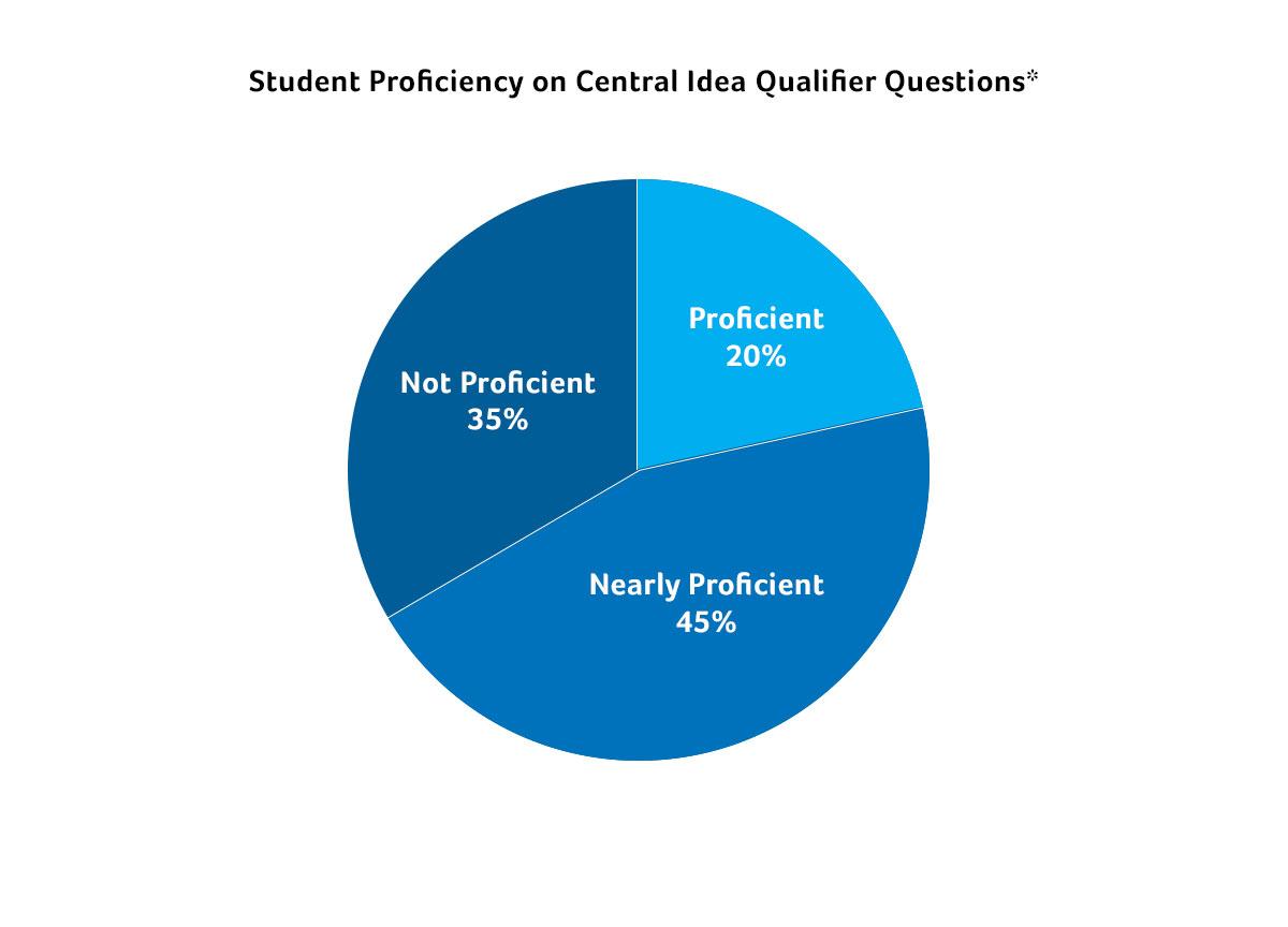 Student-Proficency-v1