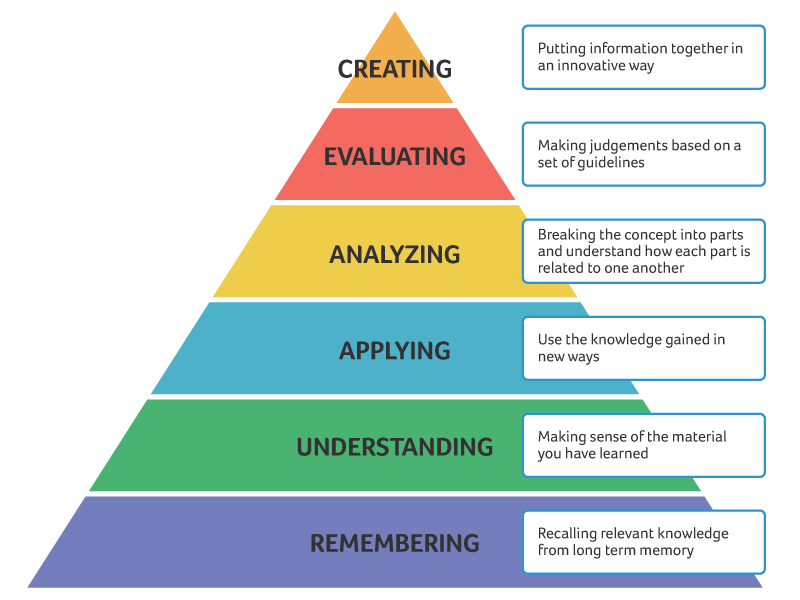bloom-taxonomy.png