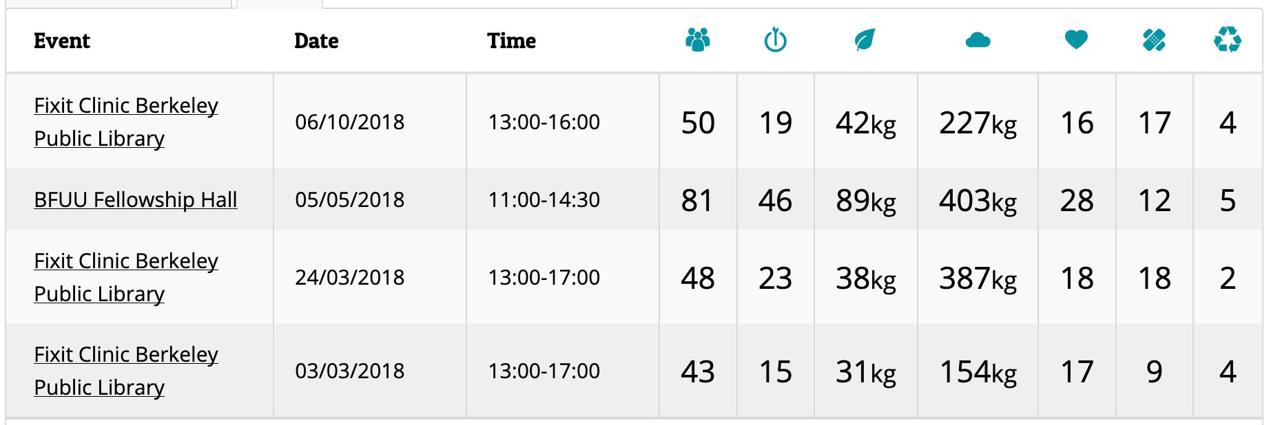 Fixometer 4 events breakout.png