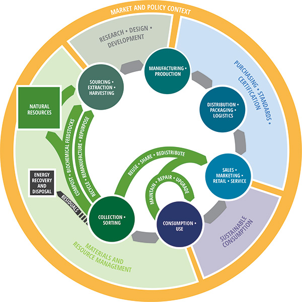 Image Credit: Circular Economy Lab. For information about the above schematic and more, see:  http://circulareconomylab.com/circular-economy-framework/