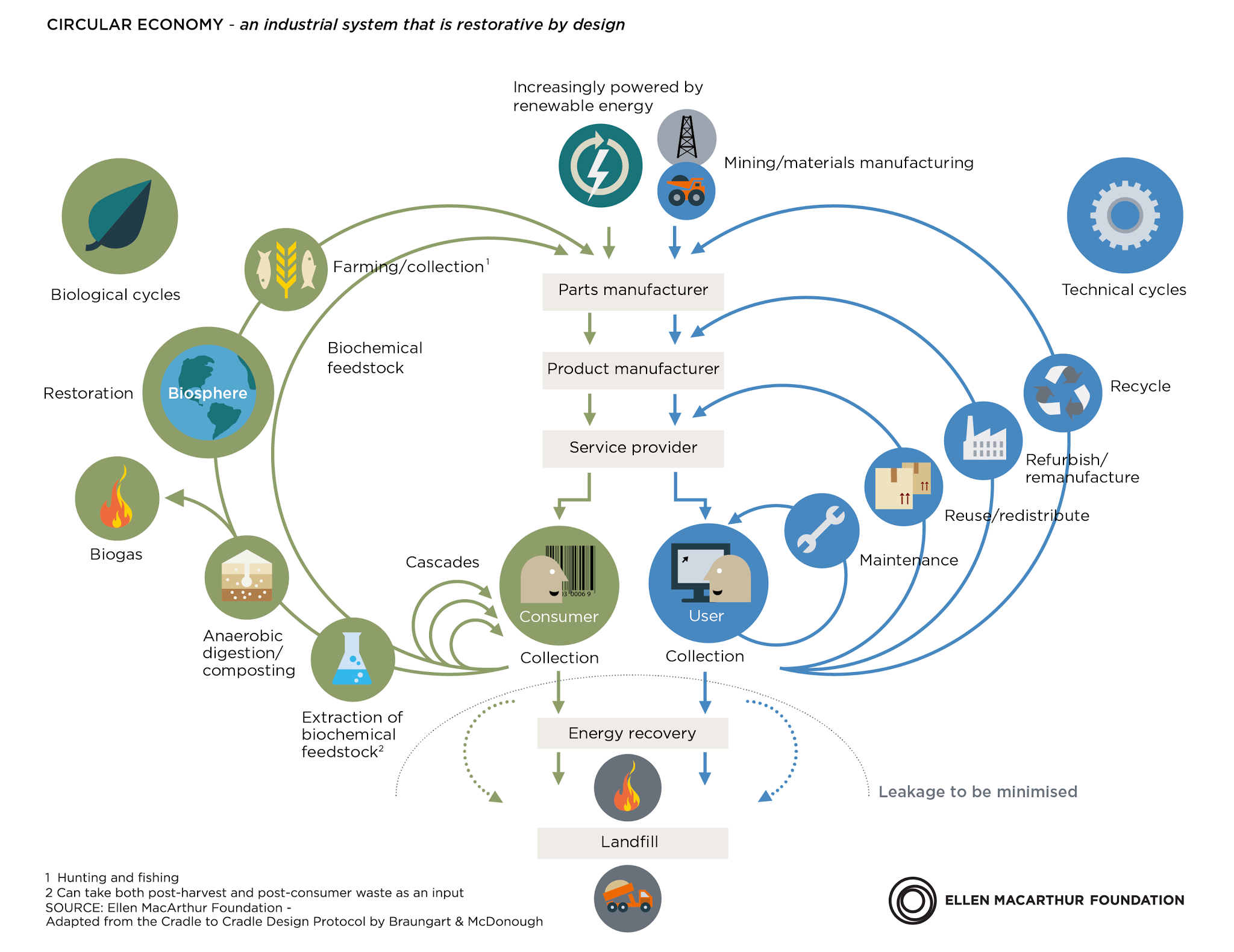 Image and Text Credit: Ellen MacArthur Foundation  This graphic demonstrates several things: • There are two defined material flows - biological and technical • There are two categories of customers - consumers (biological materials) and users (technical materials) • In the technical cycle, the closer the loop is to the user, the more profitable the action. Thus repairing products is a more profitable action than, say, recycling. For information about the above graphic and more, see:  https://www.ellenmacarthurfoundation.org/circular-economy/infographic