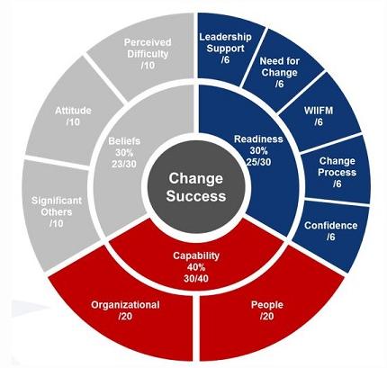 Change success model.png