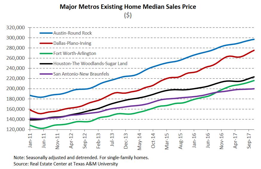 major metros existing home median sales price.png
