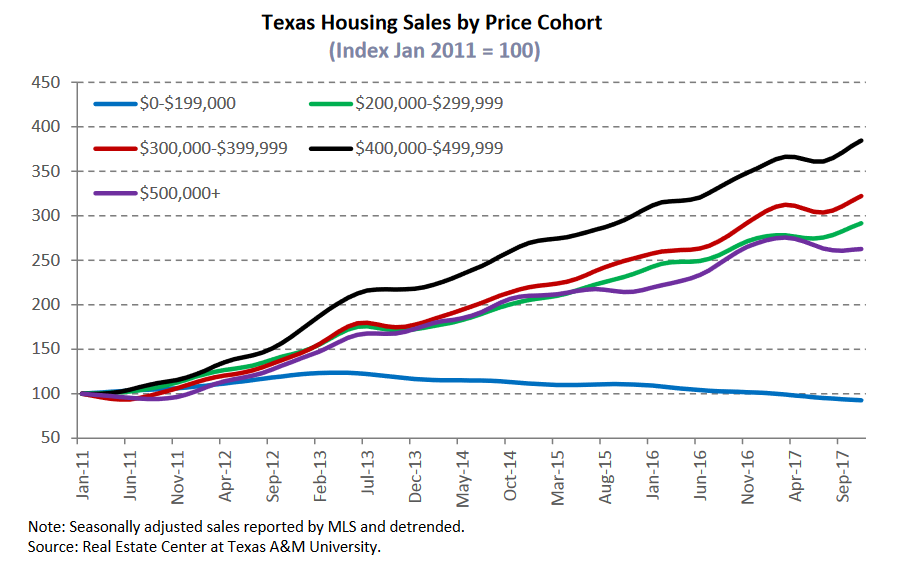 texas housing sales by price cohort.png