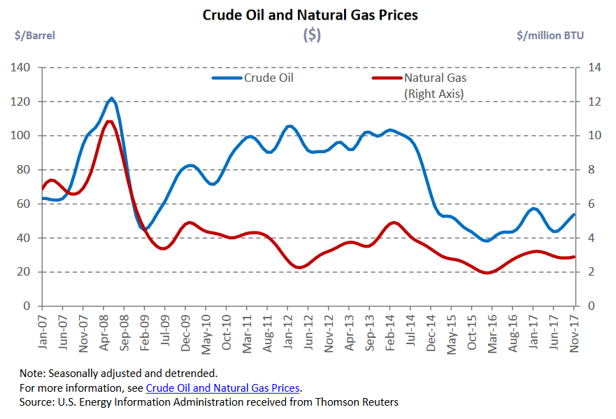 cruide oil & natural gas prices.png