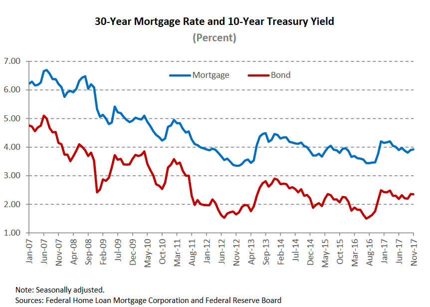30 year mortgage reate and 10 year treasury yield.png