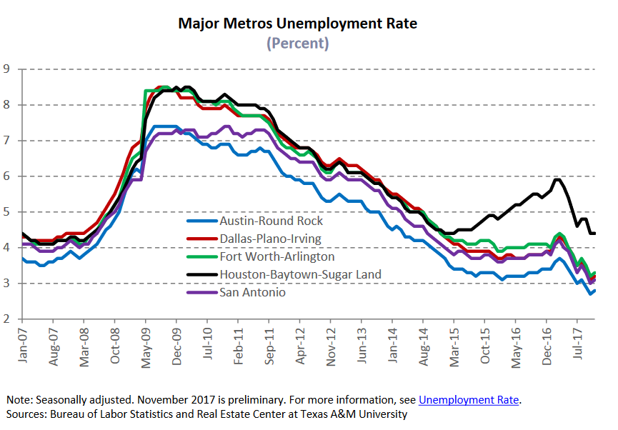 majory metros unemplpoyment rate.png