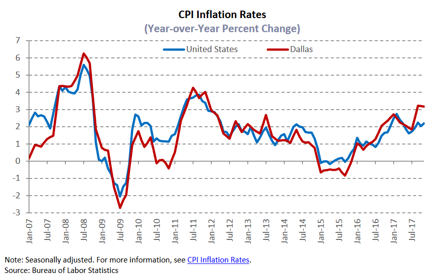 cpi inflation reates.png