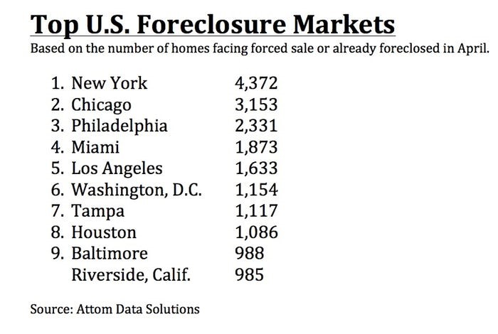 Foreclosure Cities.jpg