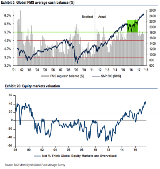 Merrill Lynch fund manager surveys show equity portfolio managers believe markets are overvalued, leading them to hold high cash balances. This could be a contrarian signal if economic data and earnings continue to improve.
