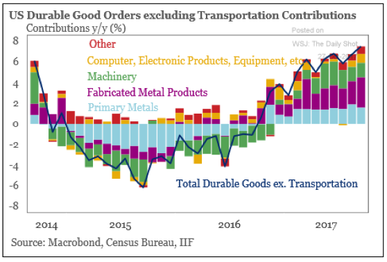 Durable goods.png