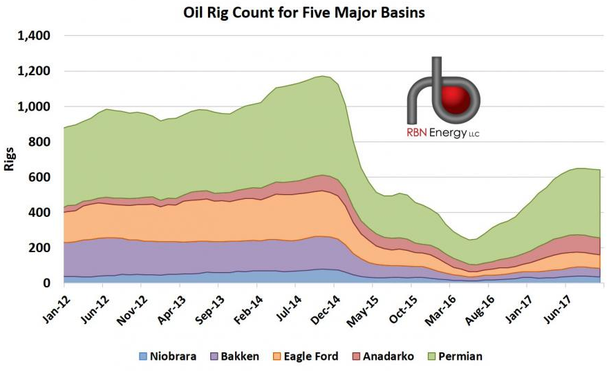 Source: RBN Energy