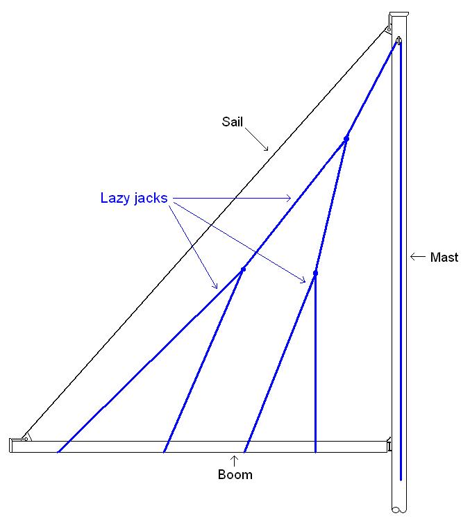 Lazy_jack_diagram.png