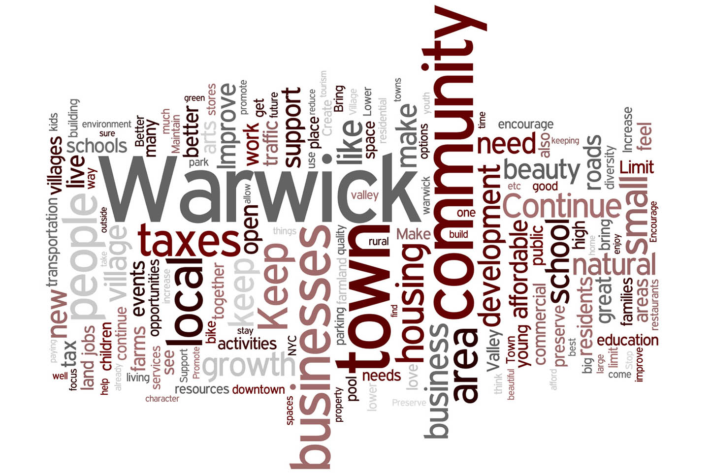 """The """"Word Cloud"""" created from the 1,794 Surveys. The size of each word reflects the number of times it was mentioned in Survey responses. Taken together, it is a graphic representation of the things on the minds of people in this community."""