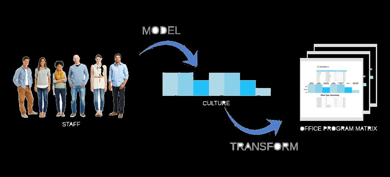 Data-Driven Process