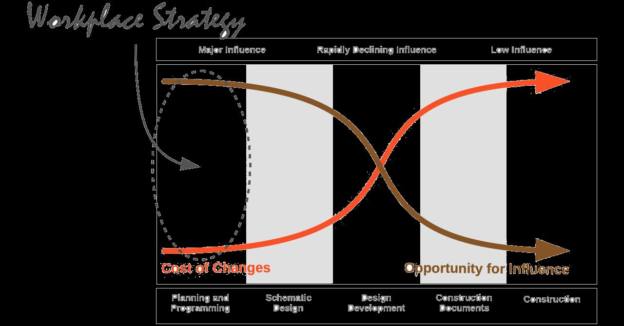 Workplace Development Process